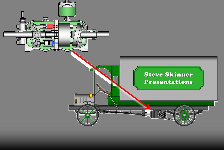 Hydrostatic Transmission Animation : Sample work steve skinner presentations website